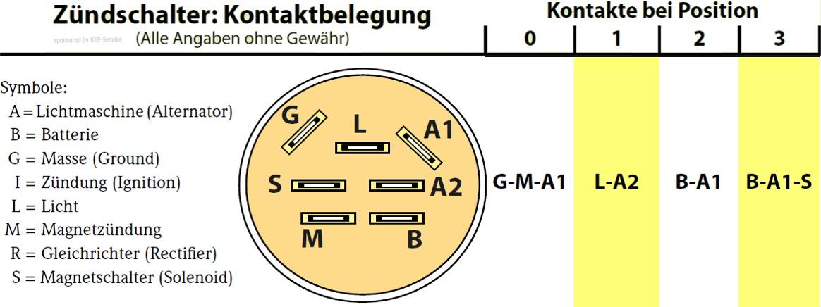 Zündschloss 7-Pol passend Craftsman 917.253641 Rasentraktor